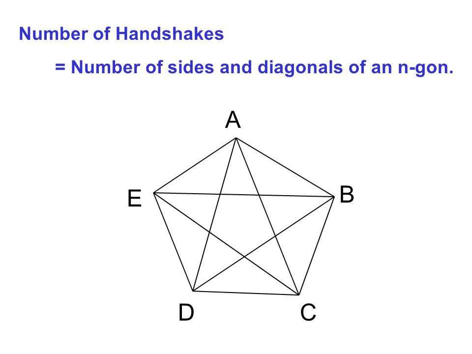 A E DC B Number of Handshakes = Number of sides and diagonals of an n-gon.