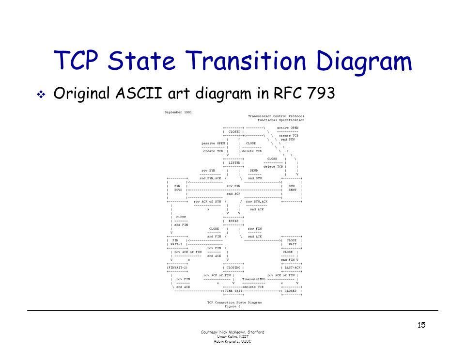 Courtesy: Nick McKeown, Stanford Umar Kalim, NIIT Robin Kravets, UIUC 15 TCP State Transition Diagram  Original ASCII art diagram in RFC 793