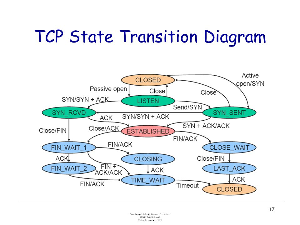 Courtesy: Nick McKeown, Stanford Umar Kalim, NIIT Robin Kravets, UIUC 17 TCP State Transition Diagram