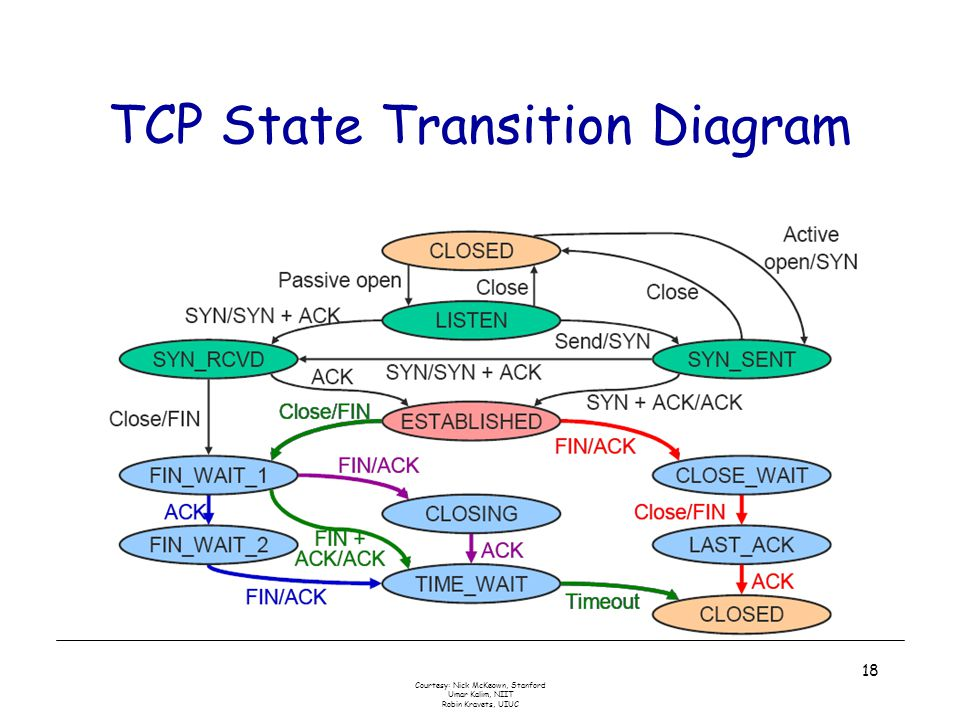 Courtesy: Nick McKeown, Stanford Umar Kalim, NIIT Robin Kravets, UIUC 18 TCP State Transition Diagram