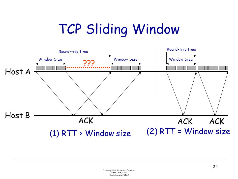 Courtesy: Nick McKeown, Stanford Umar Kalim, NIIT Robin Kravets, UIUC 24 TCP Sliding Window Host A Host B ACK Window Size Round-trip time (1) RTT > Wi
