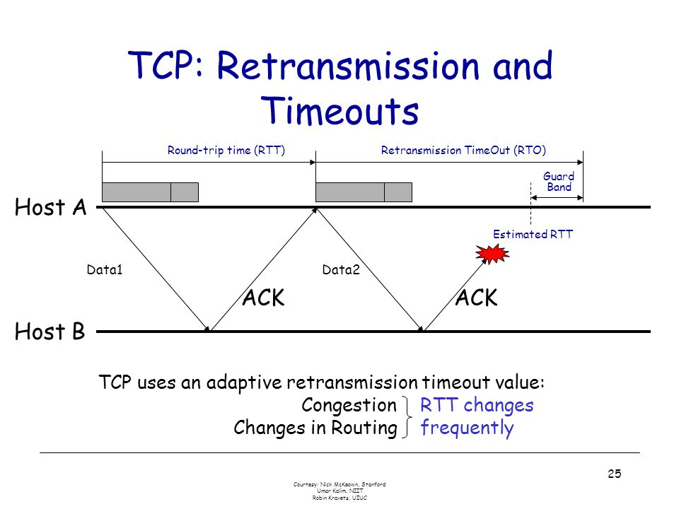 Courtesy: Nick McKeown, Stanford Umar Kalim, NIIT Robin Kravets, UIUC 25 TCP: Retransmission and Timeouts Host A Host B ACK Round-trip time (RTT) ACK Retransmission TimeOut (RTO) Estimated RTT Data1Data2 Guard Band TCP uses an adaptive retransmission timeout value: Congestion Changes in Routing RTT changes frequently