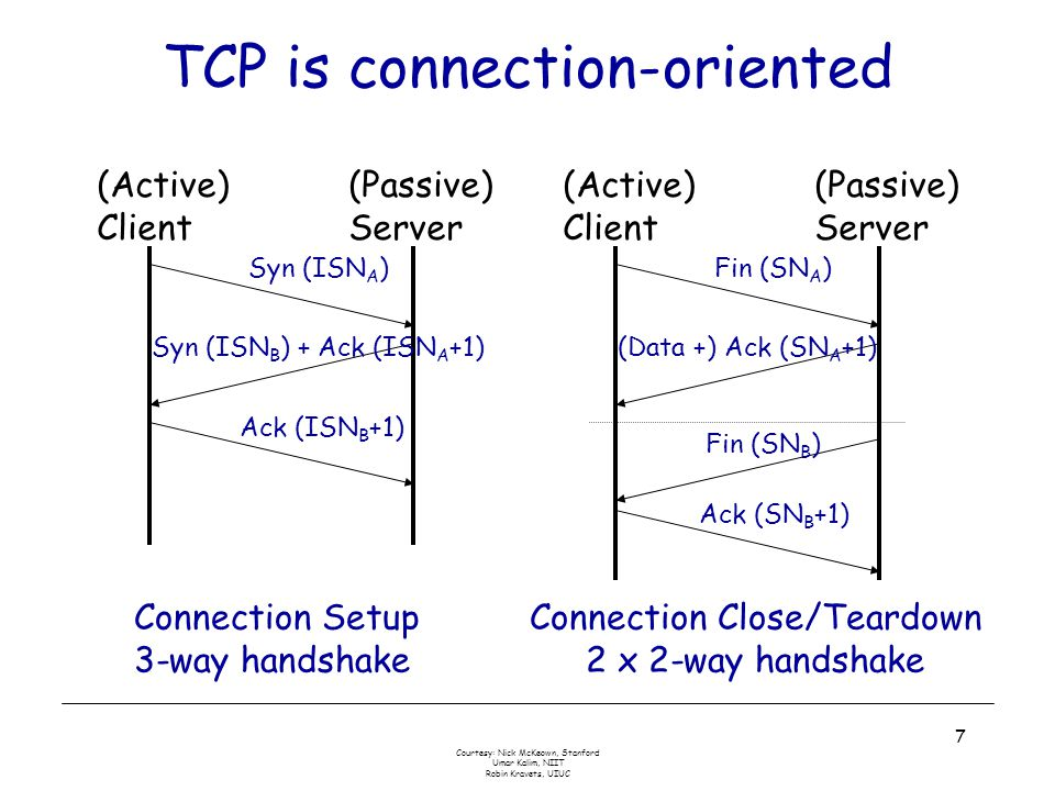 Courtesy: Nick McKeown, Stanford Umar Kalim, NIIT Robin Kravets, UIUC 7 TCP is connection-oriented Connection Setup 3-way handshake (Active) Client (Passive) Server Syn (ISN A ) Syn (ISN B ) + Ack (ISN A +1) Ack (ISN B +1) Connection Close/Teardown 2 x 2-way handshake (Active) Client (Passive) Server Fin (SN A ) (Data +) Ack (SN A +1) Fin (SN B ) Ack (SN B +1)