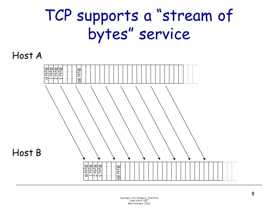 Courtesy: Nick McKeown, Stanford Umar Kalim, NIIT Robin Kravets, UIUC 8 TCP supports a stream of bytes service Byte 0Byte 1 Byte 2Byte 3 Byte 0Byte 1Byte 2Byte 3 Host A Host B Byte 80