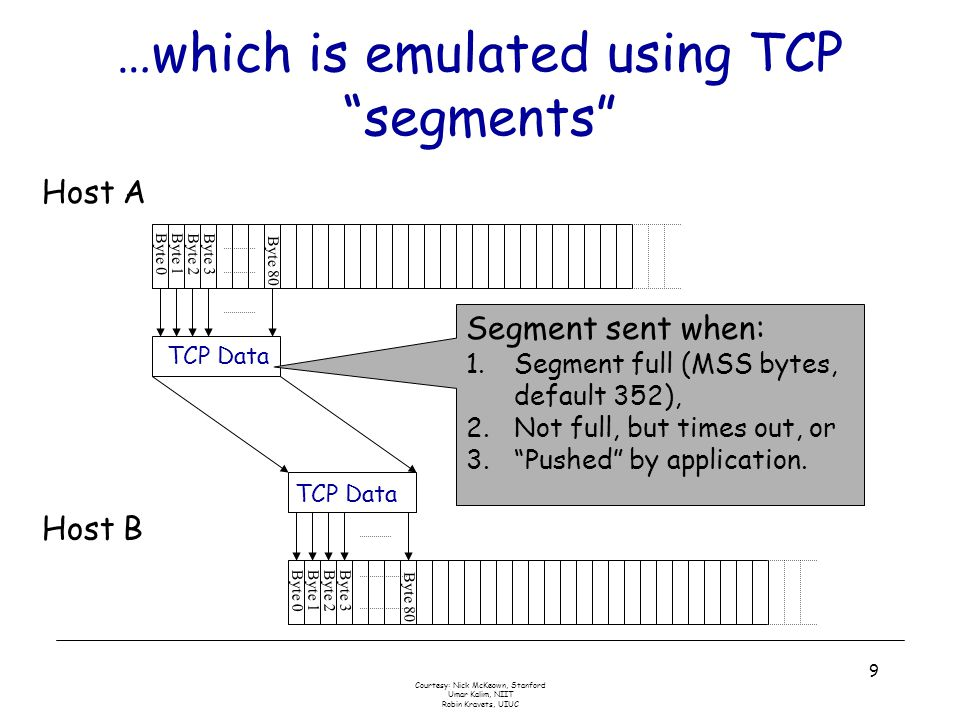 Courtesy: Nick McKeown, Stanford Umar Kalim, NIIT Robin Kravets, UIUC 9 …which is emulated using TCP segments Byte 0Byte 1 Byte 2Byte 3 Byte 0Byte 1Byte 2Byte 3 Host A Host B Byte 80 TCP Data Byte 80 Segment sent when: 1.Segment full (MSS bytes, default 352), 2.Not full, but times out, or 3. Pushed by application.