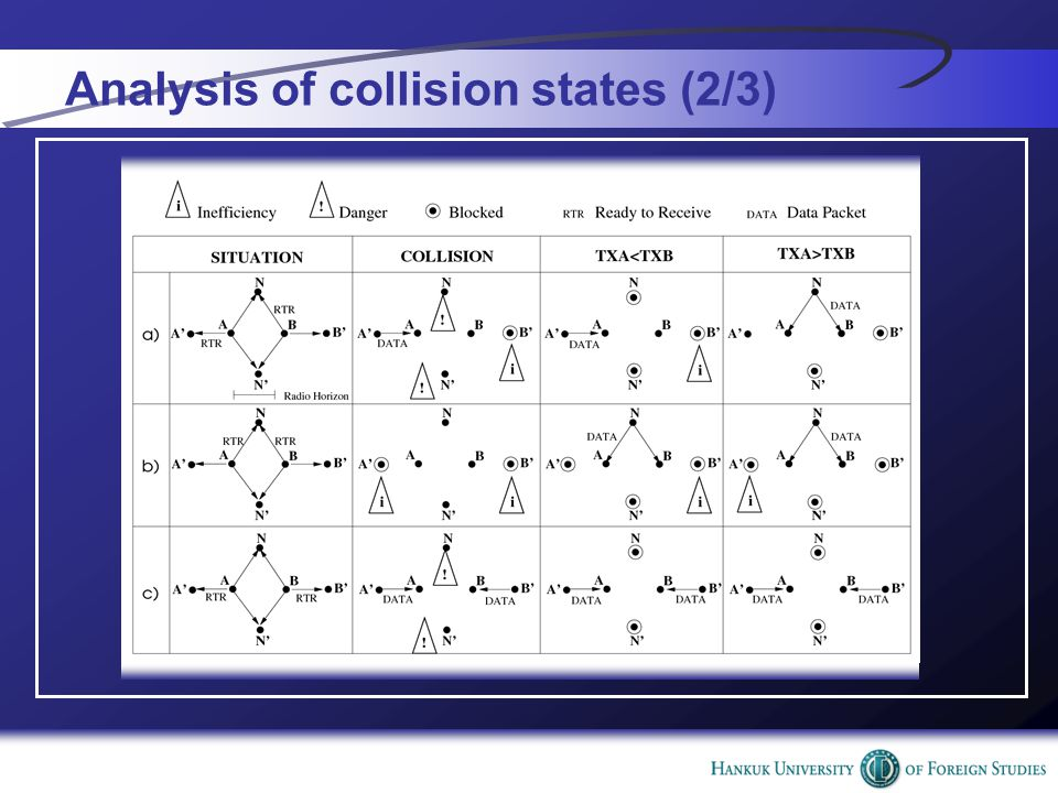 Analysis of collision states (2/3)