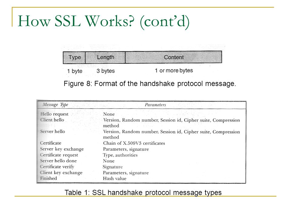 How SSL Works? (cont'd) Figure 8: Format of the handshake protocol message. Table 1: SSL handshake protocol message types