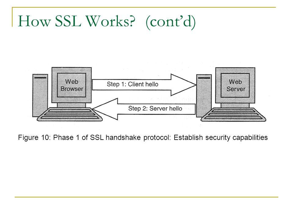 How SSL Works? (cont'd) Figure 10: Phase 1 of SSL handshake protocol: Establish security capabilities