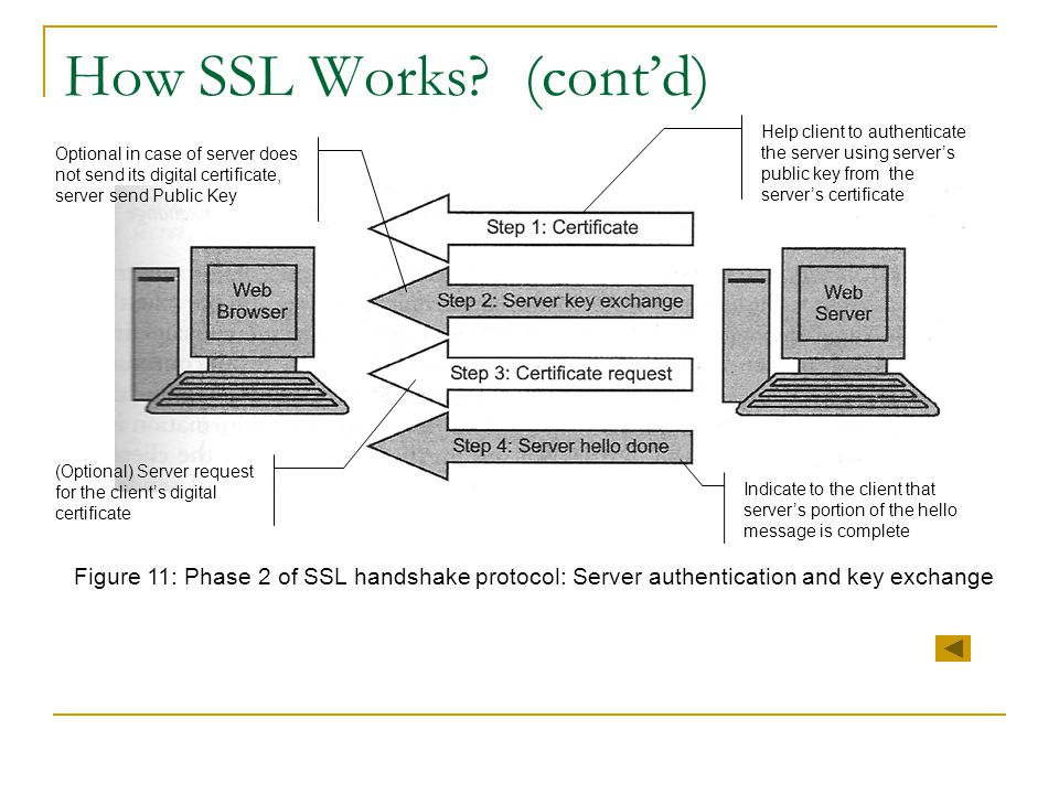 How SSL Works? (cont'd) Figure 11: Phase 2 of SSL handshake protocol: Server authentication and key exchange Help client to authenticate the server us
