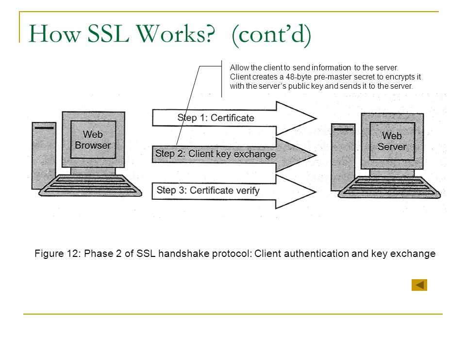 How SSL Works? (cont'd) Figure 12: Phase 2 of SSL handshake protocol: Client authentication and key exchange Allow the client to send information to t