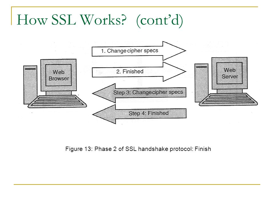 How SSL Works? (cont'd) Figure 13: Phase 2 of SSL handshake protocol: Finish
