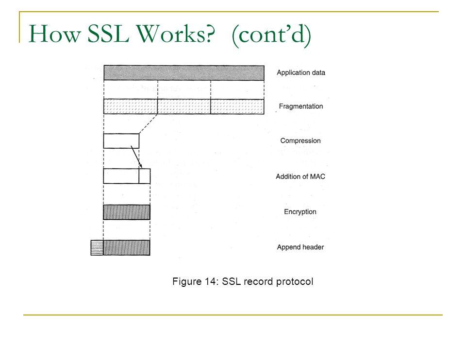 How SSL Works? (cont'd) Figure 14: SSL record protocol