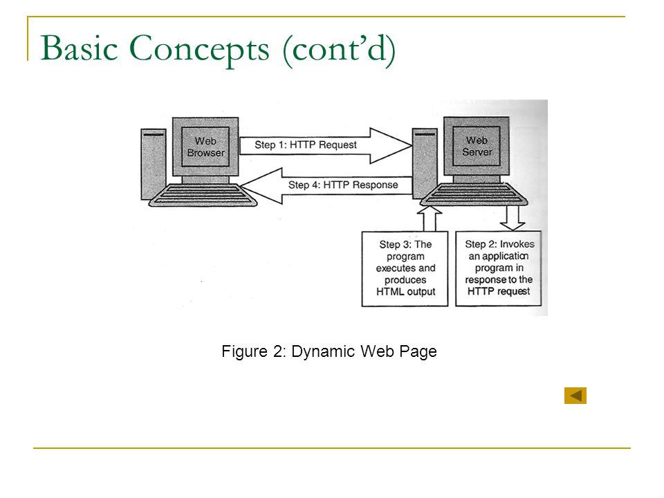 Basic Concepts (cont'd) Figure 2: Dynamic Web Page