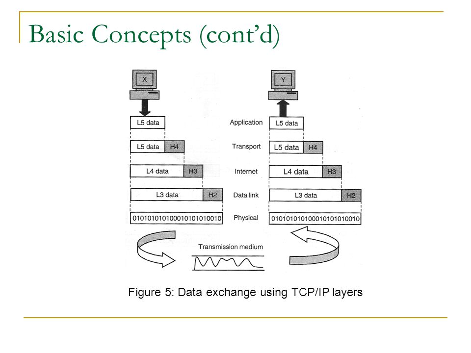 Basic Concepts (cont'd) Figure 5: Data exchange using TCP/IP layers