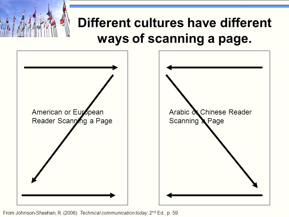 Arabic or Chinese Reader Scanning a Page American or European Reader Scanning a Page From Johnson-Sheehan, R. (2006). Technical communication today, 2