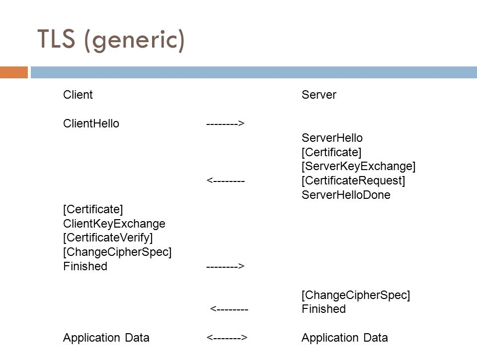 TLS (generic) Client Server ClientHello --------> ServerHello [Certificate] [ServerKeyExchange] <-------- [CertificateRequest] ServerHelloDone [Certificate] ClientKeyExchange [CertificateVerify] [ChangeCipherSpec] Finished --------> [ChangeCipherSpec] <-------- Finished Application Data