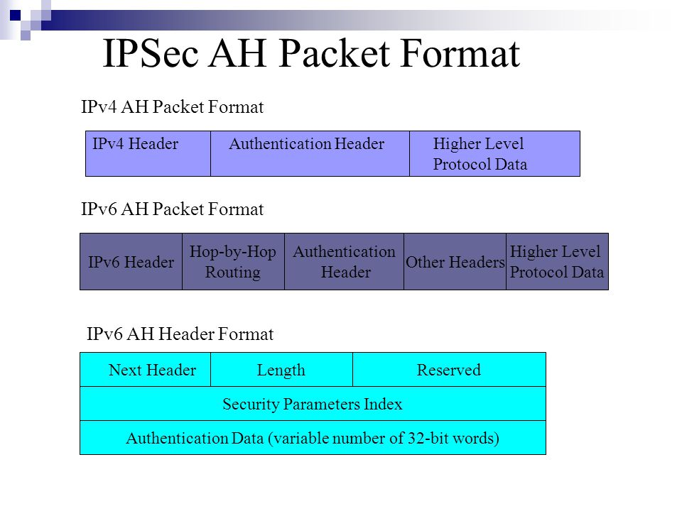 IPv4 HeaderAuthentication HeaderHigher Level Protocol Data IPv4 AH Packet Format IPv6 Header Hop-by-Hop Routing Authentication Header Other Headers Higher Level Protocol Data IPv6 AH Packet Format Next HeaderLengthReserved Security Parameters Index Authentication Data (variable number of 32-bit words) IPv6 AH Header Format IPSec AH Packet Format