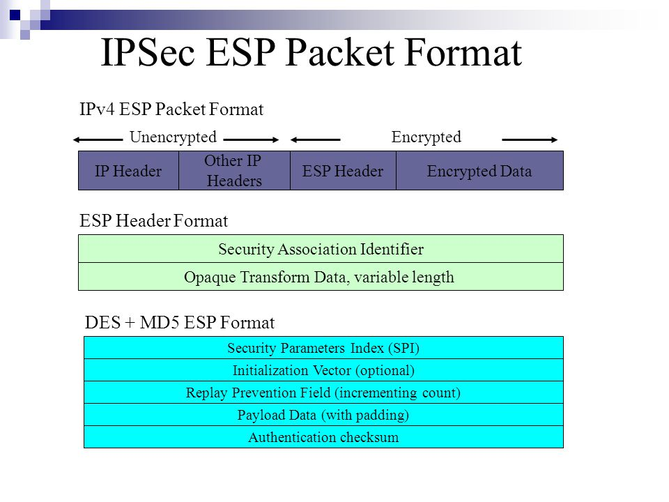 IPSec ESP Packet Format IPv4 ESP Packet Format IP Header Other IP Headers ESP HeaderEncrypted Data ESP Header Format Security Association Identifier Opaque Transform Data, variable length UnencryptedEncrypted Security Parameters Index (SPI) Initialization Vector (optional) Replay Prevention Field (incrementing count) Payload Data (with padding) Authentication checksum DES + MD5 ESP Format