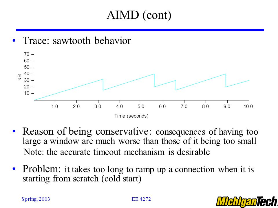 EE 4272Spring, 2003 AIMD (cont) Trace: sawtooth behavior Reason of being conservative: consequences of having too large a window are much worse than t