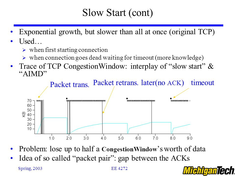 EE 4272Spring, 2003 Slow Start (cont) Exponential growth, but slower than all at once (original TCP) Used…  when first starting connection  when con