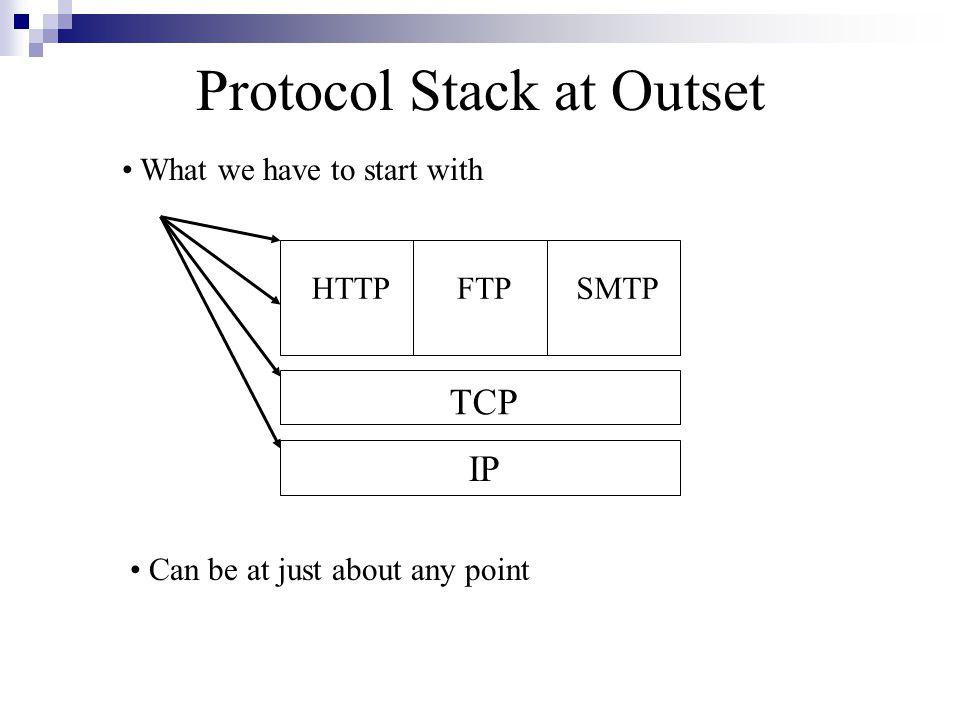 What problem does SSL Solve.