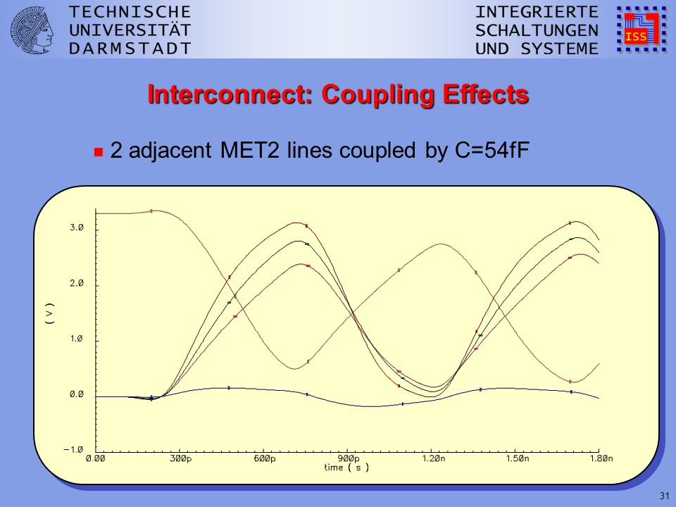 31 Interconnect: Coupling Effects n 2 adjacent MET2 lines coupled by C=54fF