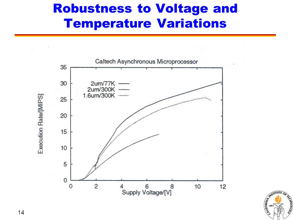 14 Robustness to Voltage and Temperature Variations