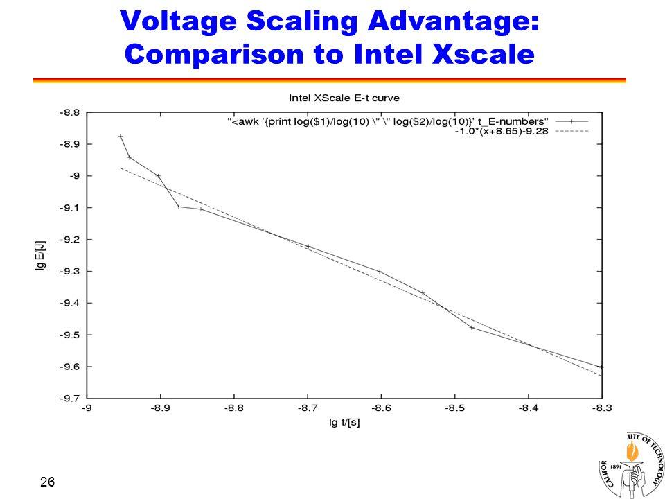 26 Voltage Scaling Advantage: Comparison to Intel Xscale