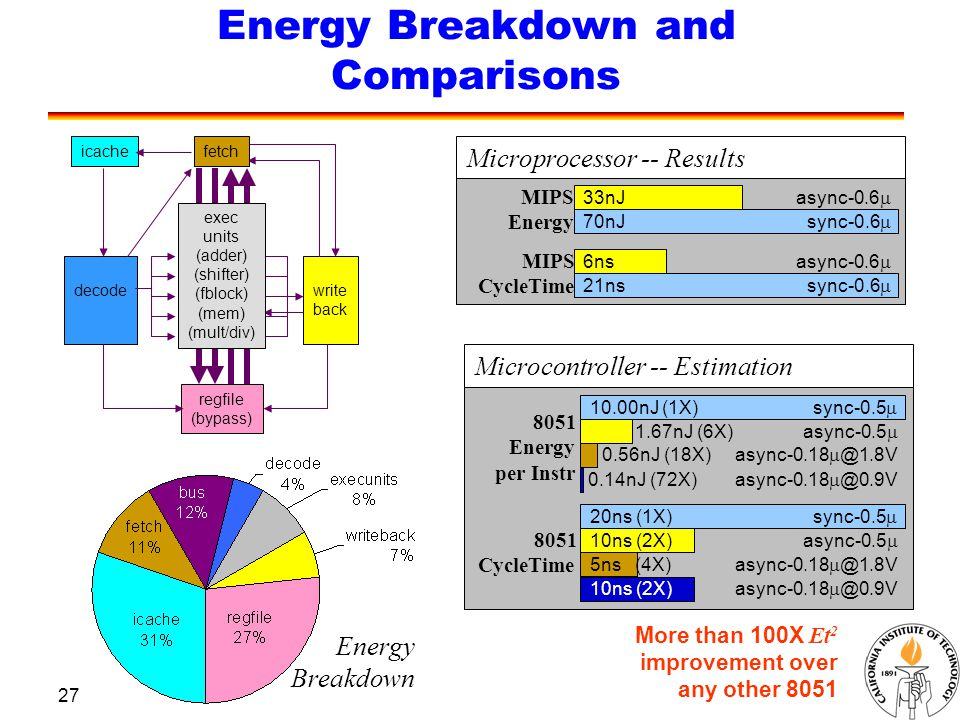 27 Energy Breakdown and Comparisons Microprocessor -- Results MIPS Energy async-0.6  33nJ 70nJ sync-0.6  MIPS CycleTime async-0.6  6ns 21ns sync-0.