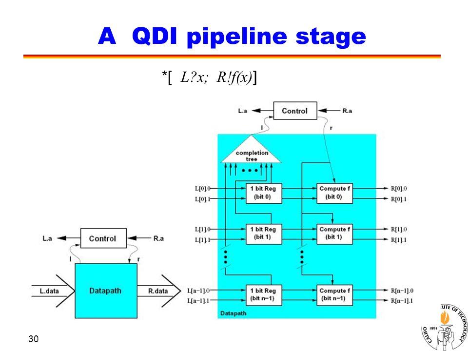 30 A QDI pipeline stage *[ L x; R!f(x) ]
