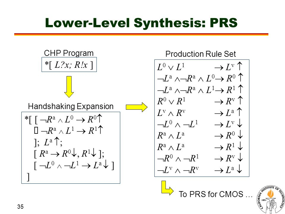 35 Lower-Level Synthesis: PRS CHP Program *[ L x; R!x ] Handshaking Expansion *[ [  R a  L 0  R 0   R a  L 1  R 1  ]; L a  ; [ R a  R 0 , R 1  ]; [  L 0   L 1  L a  ] ] Production Rule Set L 0  L 1  L v   L a  R a  L 0  R 0   L a  R a  L 1  R 1  R 0  R 1  R v  L v  R v  L a   L 0   L 1  L v  R a  L a  R 0  R a  L a  R 1   R 0   R 1  R v   L v   R v  L a  To PRS for CMOS …