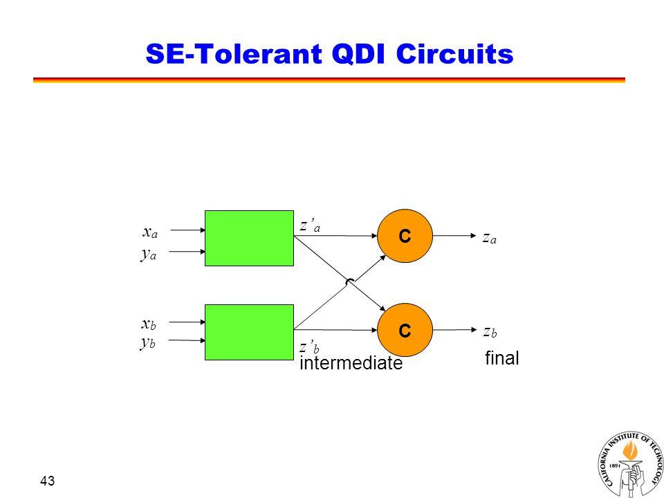 43 SE-Tolerant QDI Circuits z' b C zaza zbzb C xaxa yaya xbxb ybyb z 'a'a intermediate final