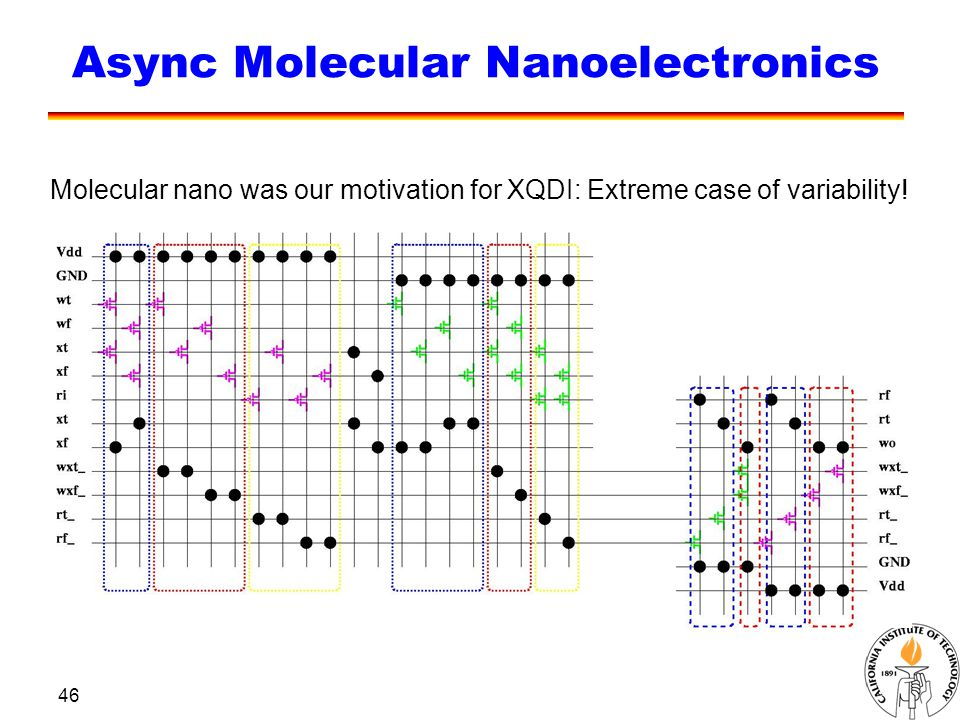 46 Async Molecular Nanoelectronics Molecular nano was our motivation for XQDI: Extreme case of variability!