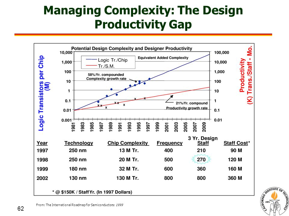62 Managing Complexity: The Design Productivity Gap From: The International Roadmap for Semiconductors: 1999