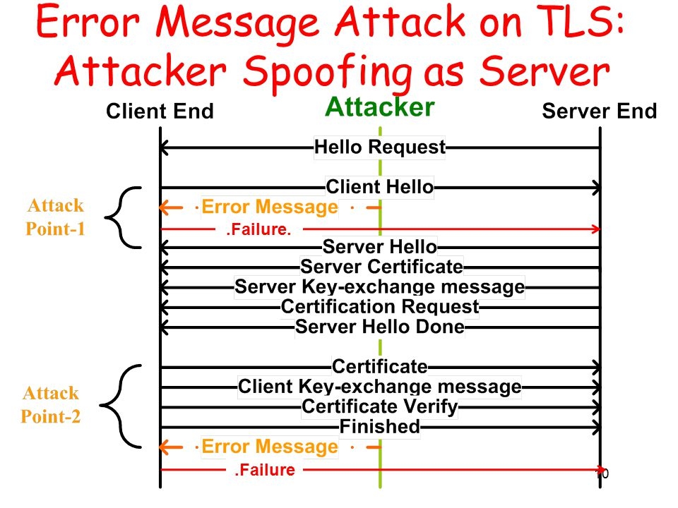 10 Error Message Attack on TLS: Attacker Spoofing as Server.Failure..Failure