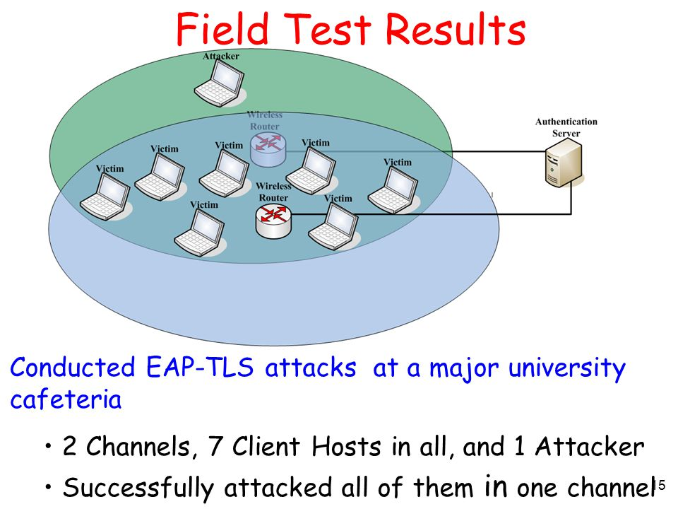 15 Field Test Results Conducted EAP-TLS attacks at a major university cafeteria 2 Channels, 7 Client Hosts in all, and 1 Attacker Successfully attacked all of them in one channel