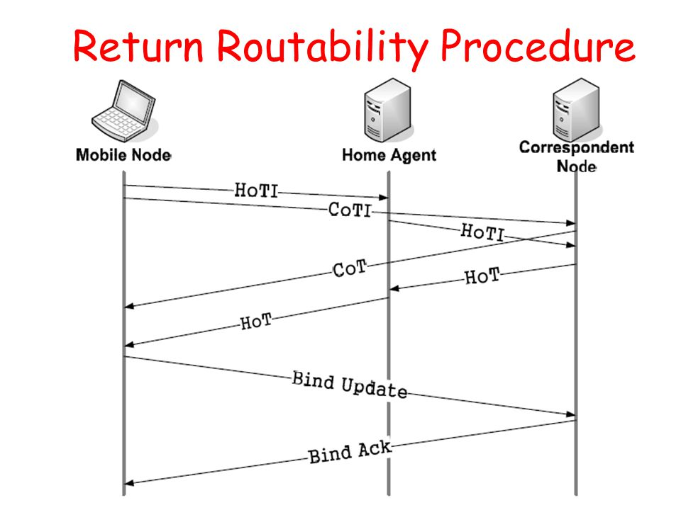 21 Return Routability Procedure