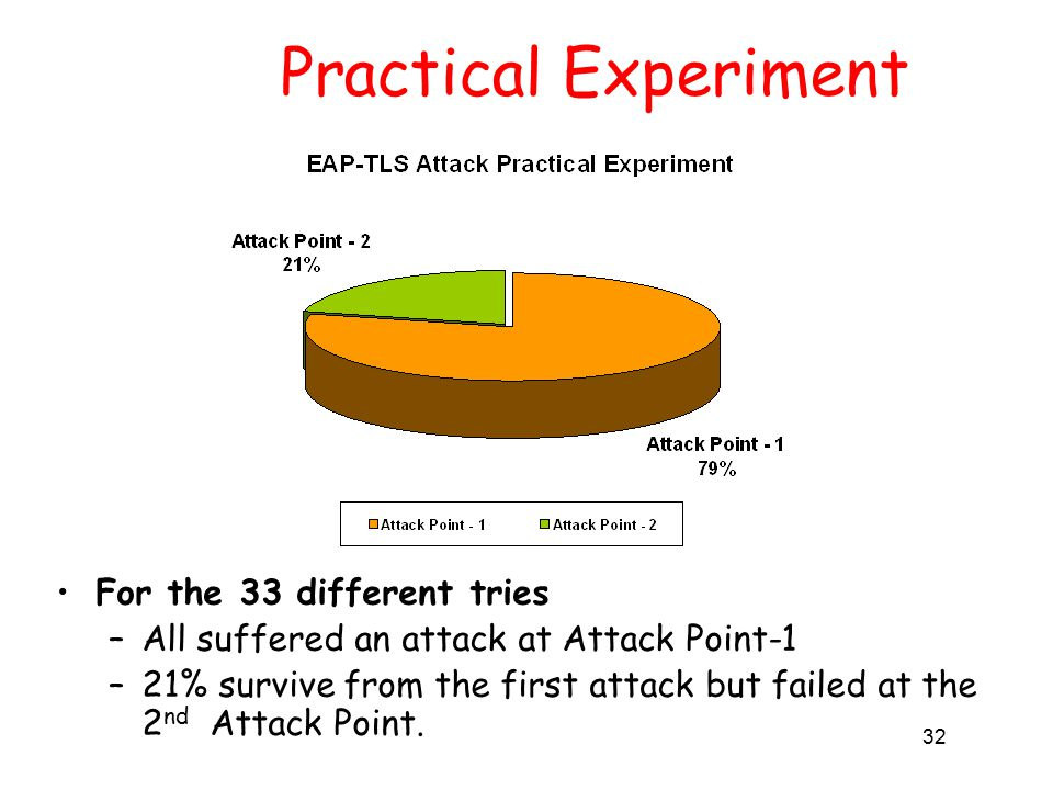 32 Practical Experiment For the 33 different tries –All suffered an attack at Attack Point-1 –21% survive from the first attack but failed at the 2 nd Attack Point.