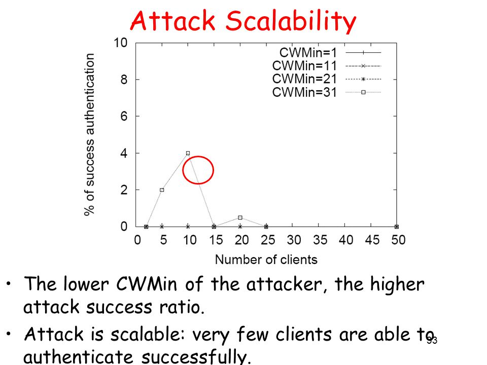 33 Attack Scalability The lower CWMin of the attacker, the higher attack success ratio.