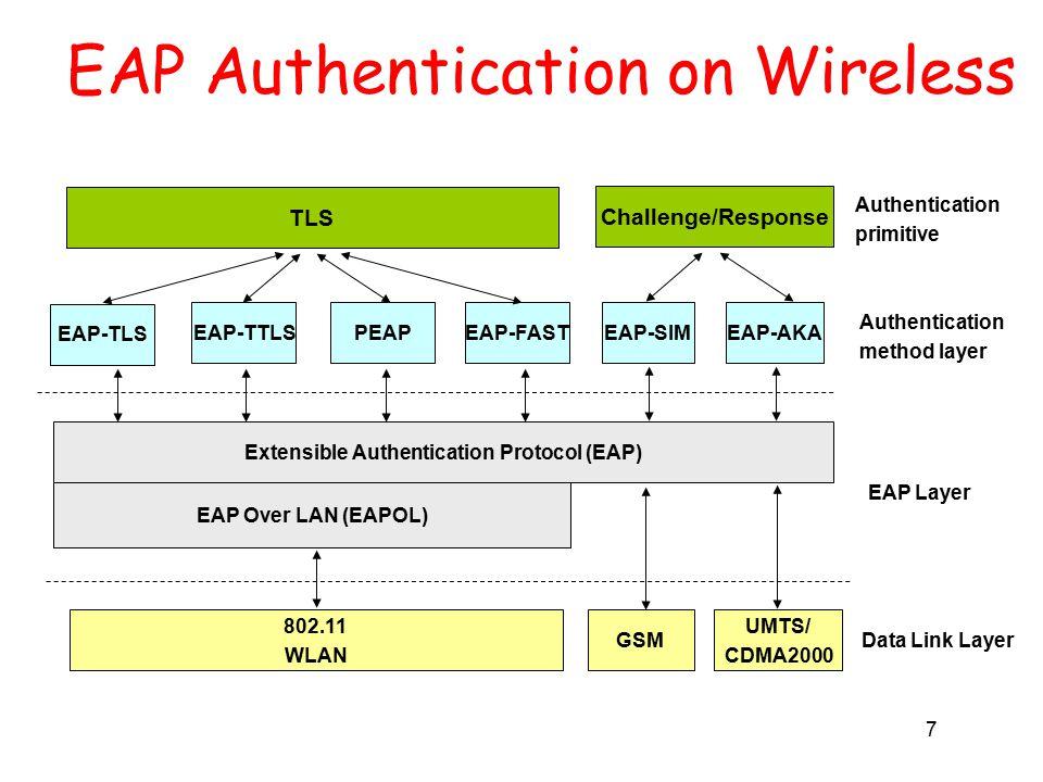 7 EAP Authentication on Wireless EAP-FASTPEAPEAP-TTLS EAP Over LAN (EAPOL) Extensible Authentication Protocol (EAP) EAP Layer Data Link Layer 802.11 WLAN EAP-TLS Authentication method layer TLS Authentication primitive GSM UMTS/ CDMA2000 EAP-AKAEAP-SIM Challenge/Response