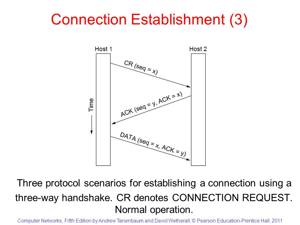 Computer Networks, Fifth Edition by Andrew Tanenbaum and David Wetherall, © Pearson Education-Prentice Hall, 2011 Connection Establishment (3) Three protocol scenarios for establishing a connection using a three-way handshake.