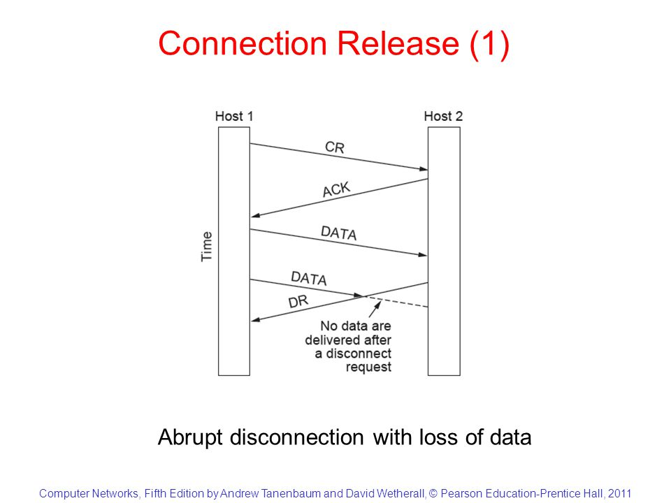 Computer Networks, Fifth Edition by Andrew Tanenbaum and David Wetherall, © Pearson Education-Prentice Hall, 2011 Connection Release (1) Abrupt disconnection with loss of data