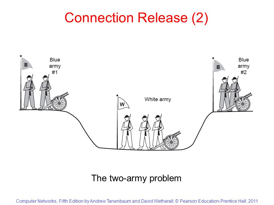 Computer Networks, Fifth Edition by Andrew Tanenbaum and David Wetherall, © Pearson Education-Prentice Hall, 2011 Connection Release (2) The two-army problem