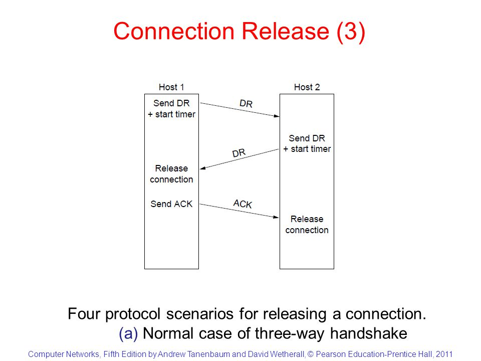 Computer Networks, Fifth Edition by Andrew Tanenbaum and David Wetherall, © Pearson Education-Prentice Hall, 2011 Connection Release (3) Four protocol scenarios for releasing a connection.