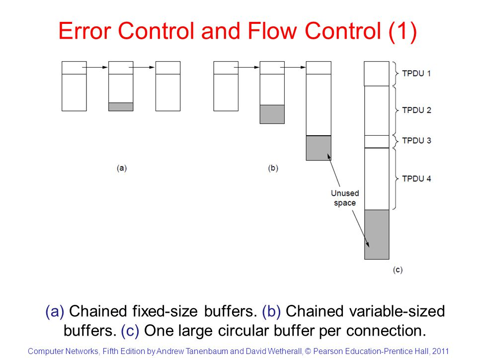 Computer Networks, Fifth Edition by Andrew Tanenbaum and David Wetherall, © Pearson Education-Prentice Hall, 2011 Error Control and Flow Control (1) (a) Chained fixed-size buffers.