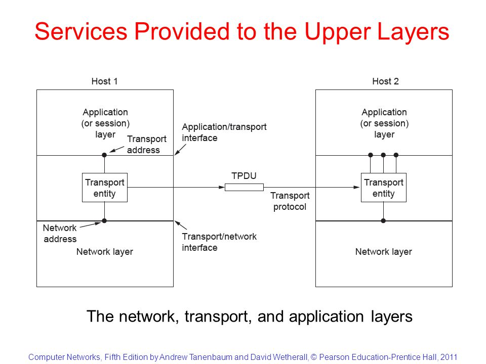 Computer Networks, Fifth Edition by Andrew Tanenbaum and David Wetherall, © Pearson Education-Prentice Hall, 2011 Services Provided to the Upper Layers The network, transport, and application layers