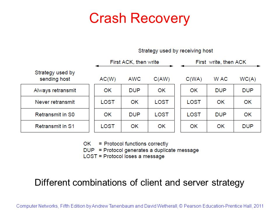 Computer Networks, Fifth Edition by Andrew Tanenbaum and David Wetherall, © Pearson Education-Prentice Hall, 2011 Crash Recovery Different combinations of client and server strategy