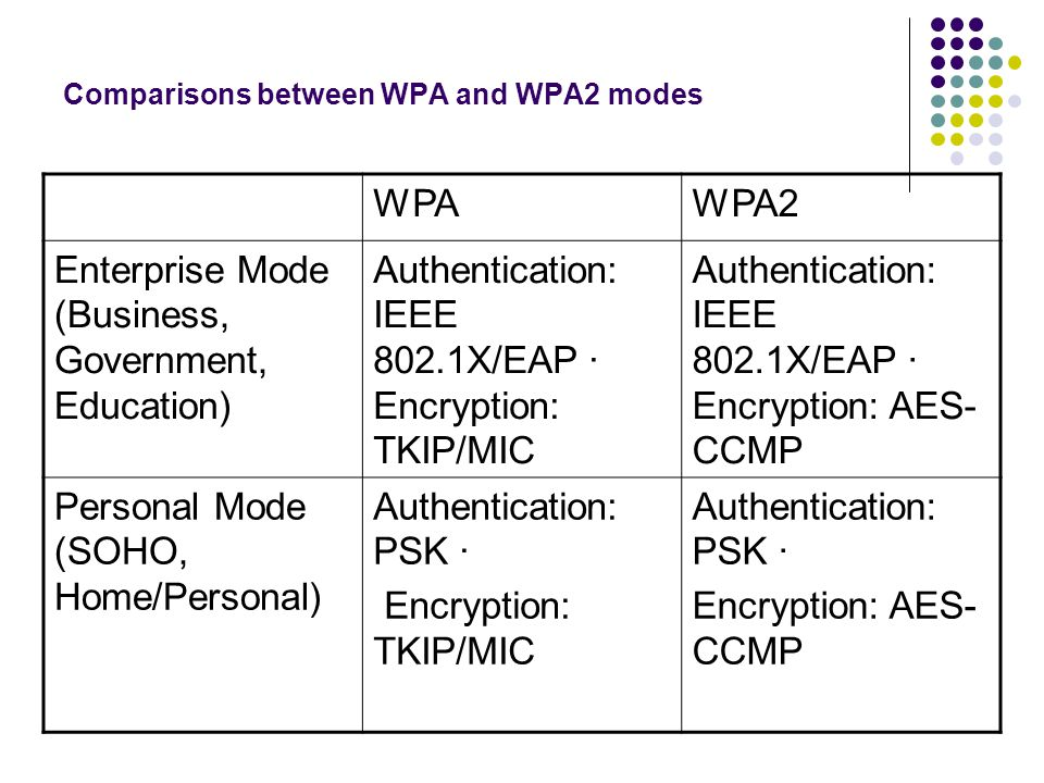 Comparisons between WPA and WPA2 modes WPAWPA2 Enterprise Mode (Business, Government, Education) Authentication: IEEE 802.1X/EAP · Encryption: TKIP/MIC Authentication: IEEE 802.1X/EAP · Encryption: AES- CCMP Personal Mode (SOHO, Home/Personal) Authentication: PSK · Encryption: TKIP/MIC Authentication: PSK · Encryption: AES- CCMP