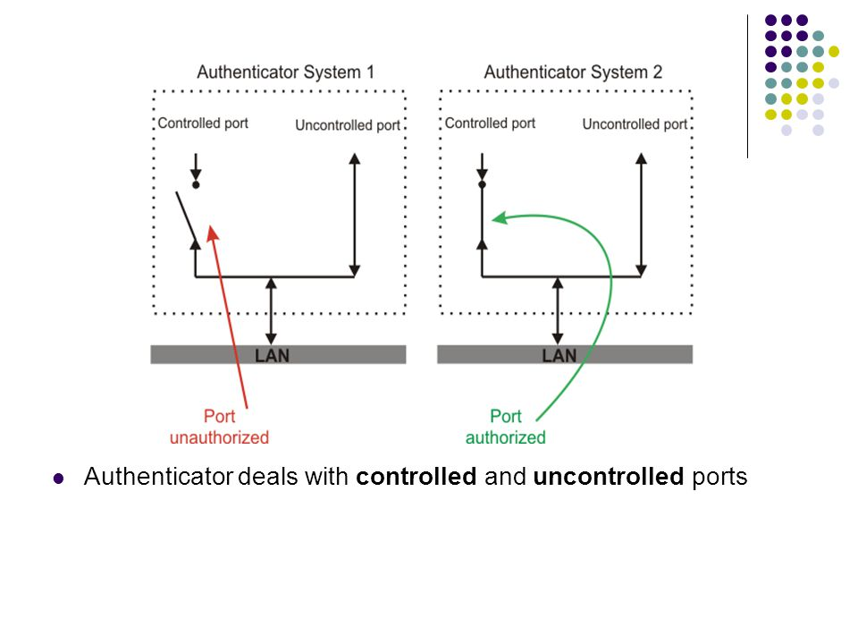 Authenticator deals with controlled and uncontrolled ports