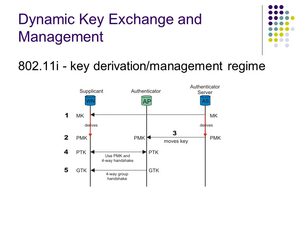 Dynamic Key Exchange and Management 802.11i - key derivation/management regime